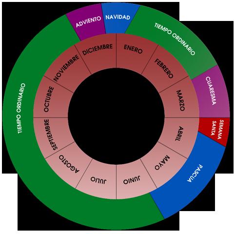 Resultado de imagen para explicacion del ciclo liturgico